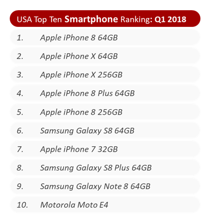 six of the ten best selling phones in the us are iphones 521235 2