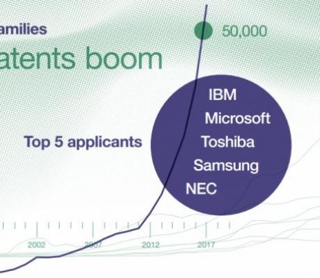 SAD i Kina u vrhu po broju tehnoloških patenata