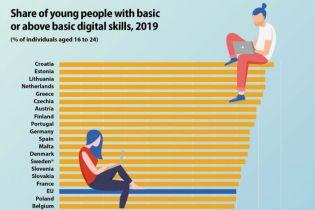 Mladi iz Hrvatske u dobi od 16 do 24 godine imaju najbolje digitalne vještine u Europi