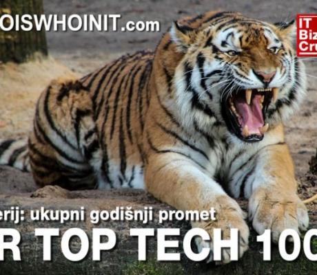 TOP 1000 hrvatskih visoko-tehnoloških tvrtki
