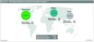 Vertiv proglašen globalnim liderom na tržištu IT uređaja za daljinsko upravljanje